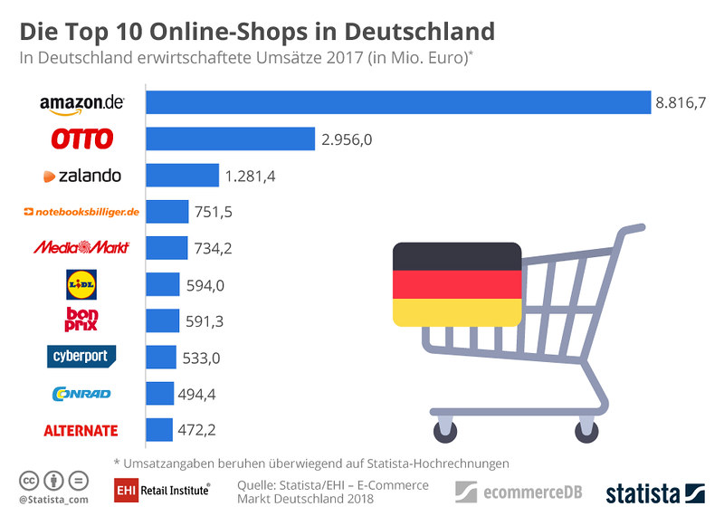 Top 10 omzet Amazon Duitsland
